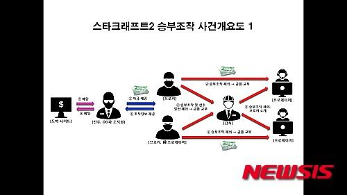 韩国著名星际2选手Life确认因涉嫌假赛被捕