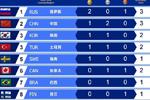 WESG全球总决赛各国奖牌榜单中国排第二还不错