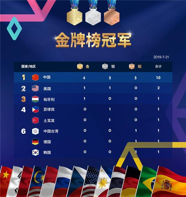 WCG2019世界总决赛中国获10枚奖牌成最大赢家