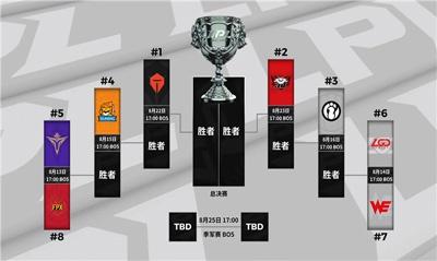 2020LPL夏季赛常规赛排名及季后赛赛程确认